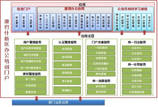 中国东方航空集团公司联合办公平台